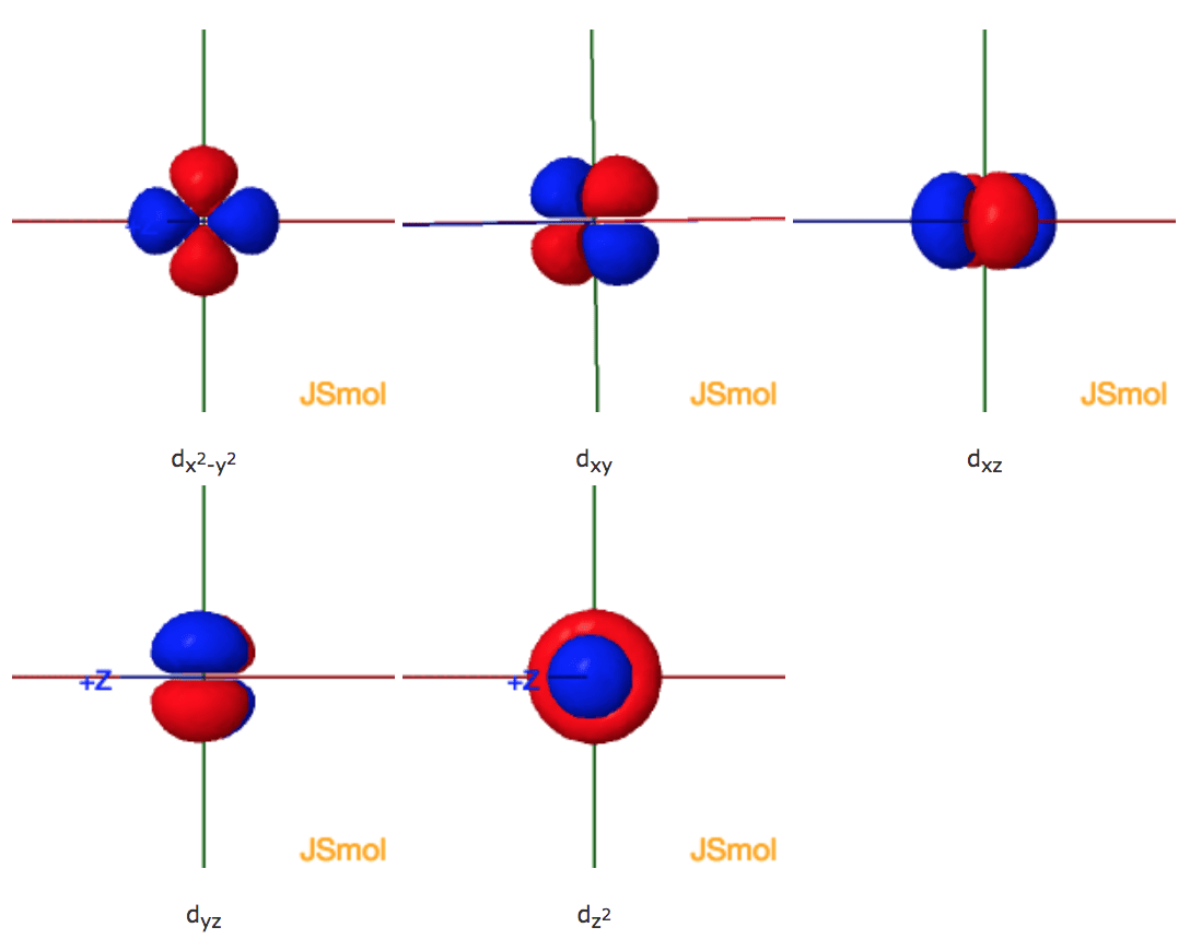 hight resolution of an illustration of the shape of the 3d orbitals