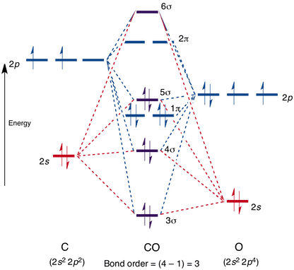 molecular orbital energy diagram for co 97 f150 wiper motor wiring orbitals in carbon monoxide fluorine