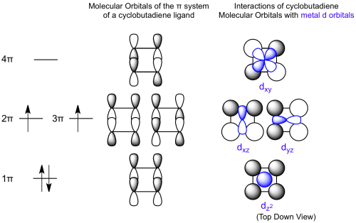 small resolution of the bonding of cyclobutadiene involves matching the symmetry of metal d orbitals to the system configuration which allows for bonding interactions