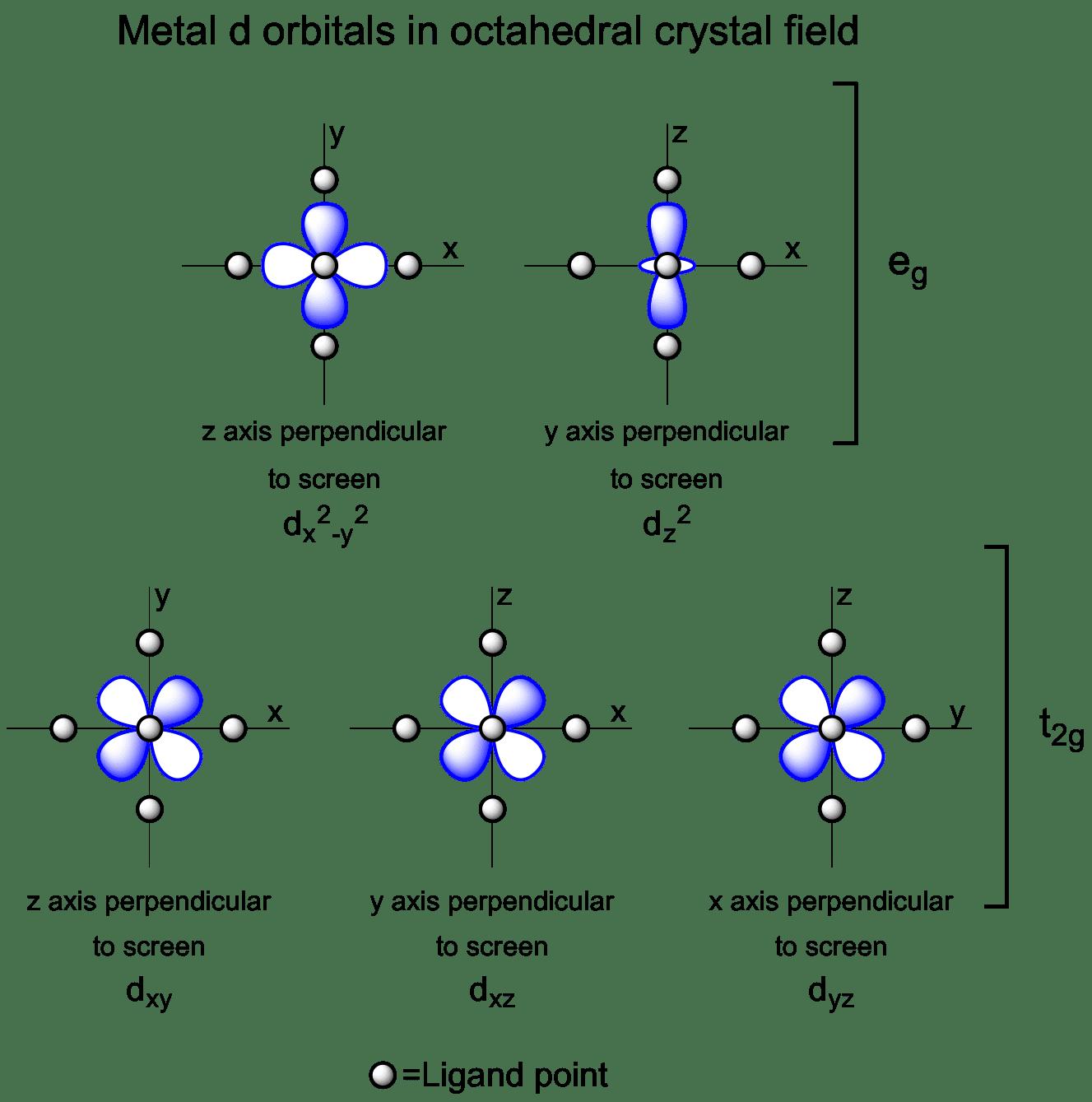 molecular orbital diagram of oh server power supply wiring metal d orbitals in an octahedral crystal field