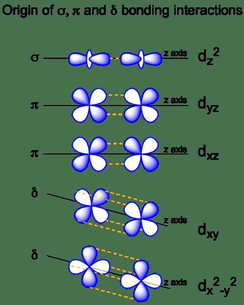small resolution of orbital diagram pb