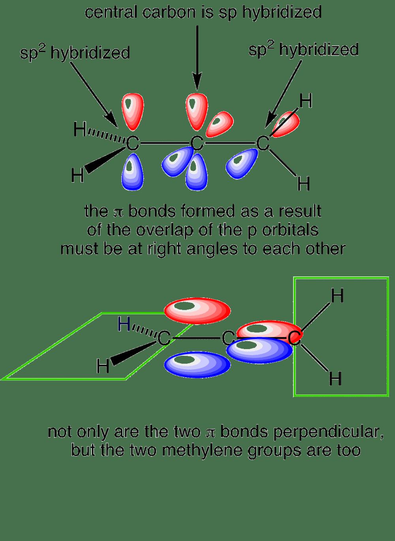 medium resolution of allene orbitals