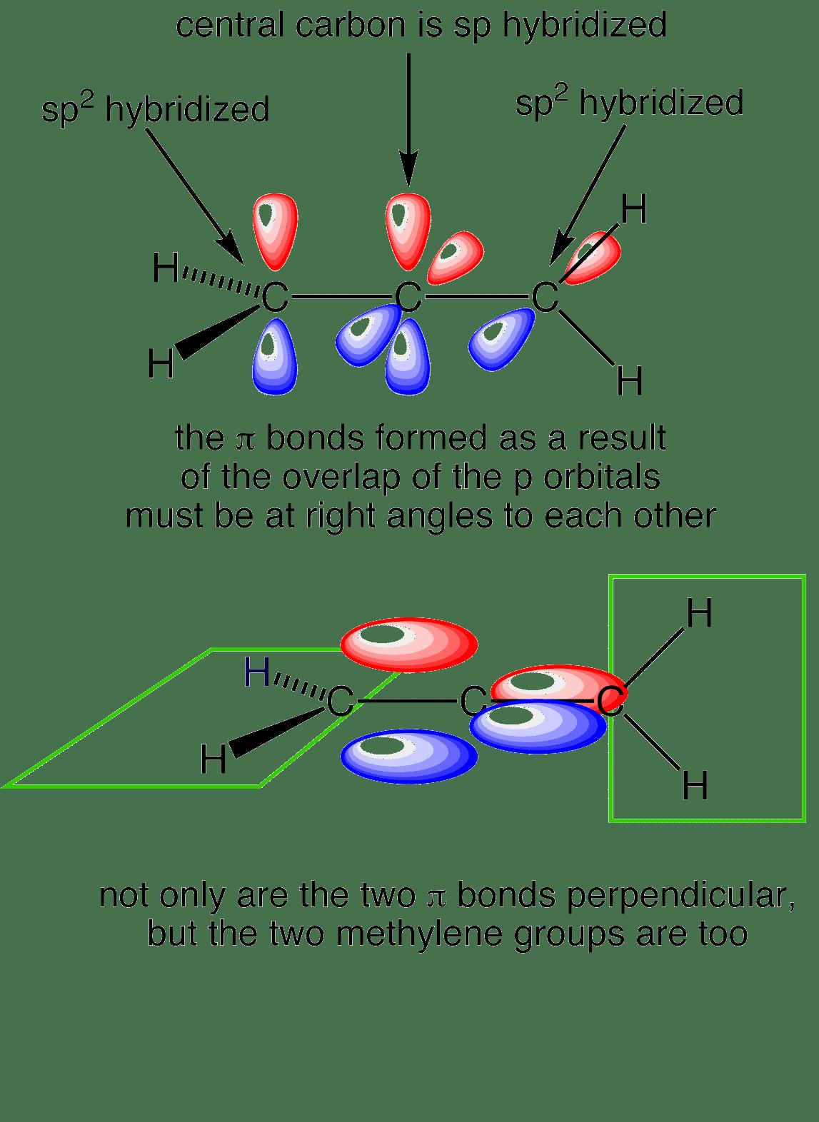 hight resolution of allene orbitals