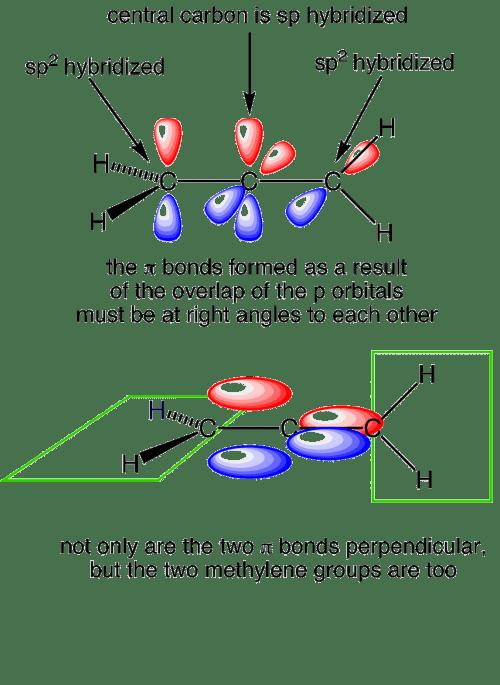 small resolution of allene orbitals
