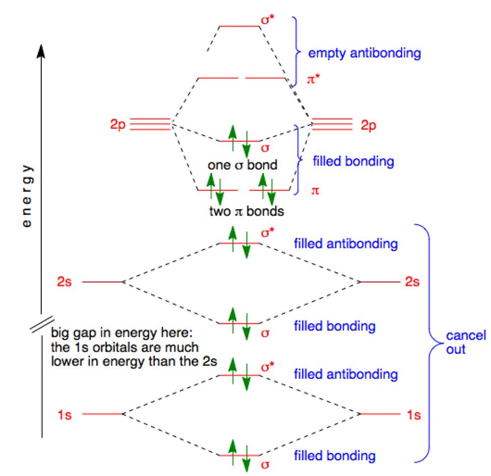 medium resolution of fluorine orbitals