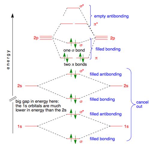 small resolution of fluorine orbitals