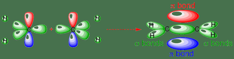 ethylene phase diagram split ac wiring image bonding orbitals in ethene