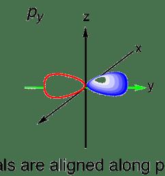 3 p orbitals [ 2313 x 894 Pixel ]