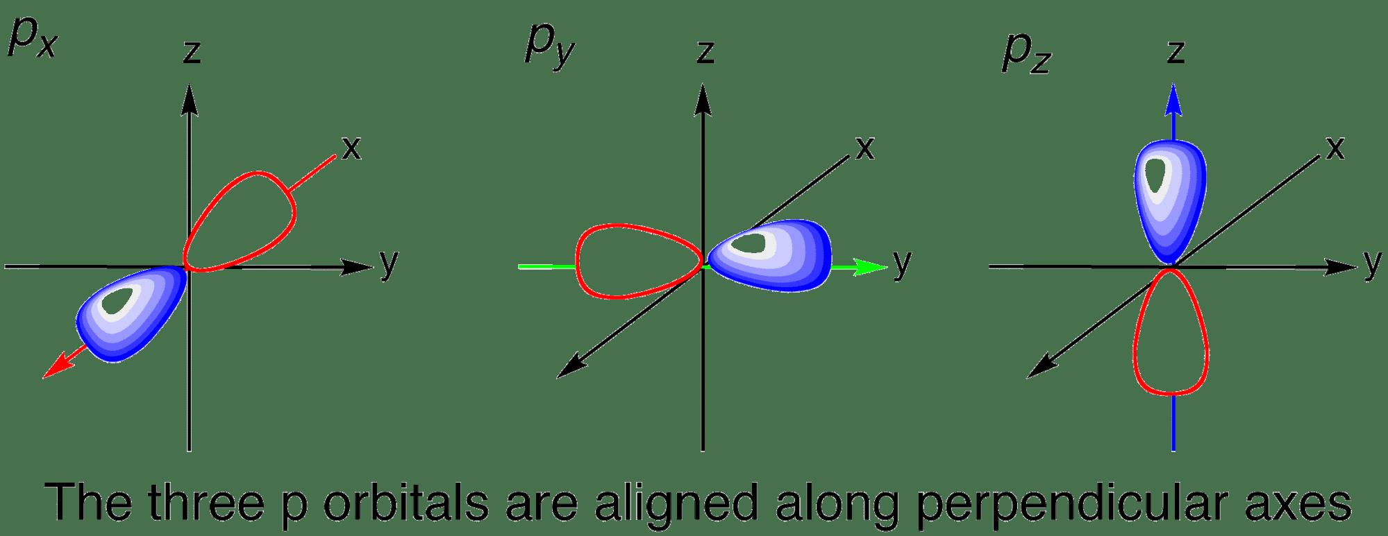 hight resolution of 3 p orbitals