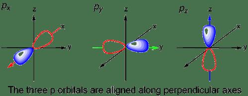 small resolution of 3 p orbitals