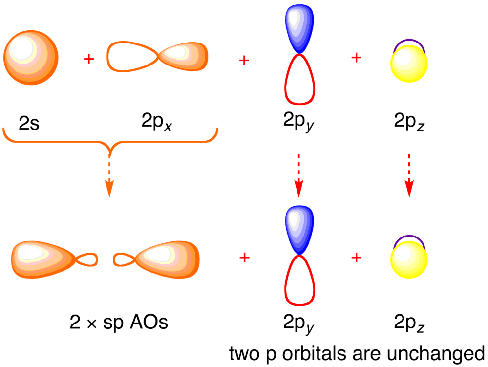 medium resolution of bonding orbitals in acetylene ethyne sp