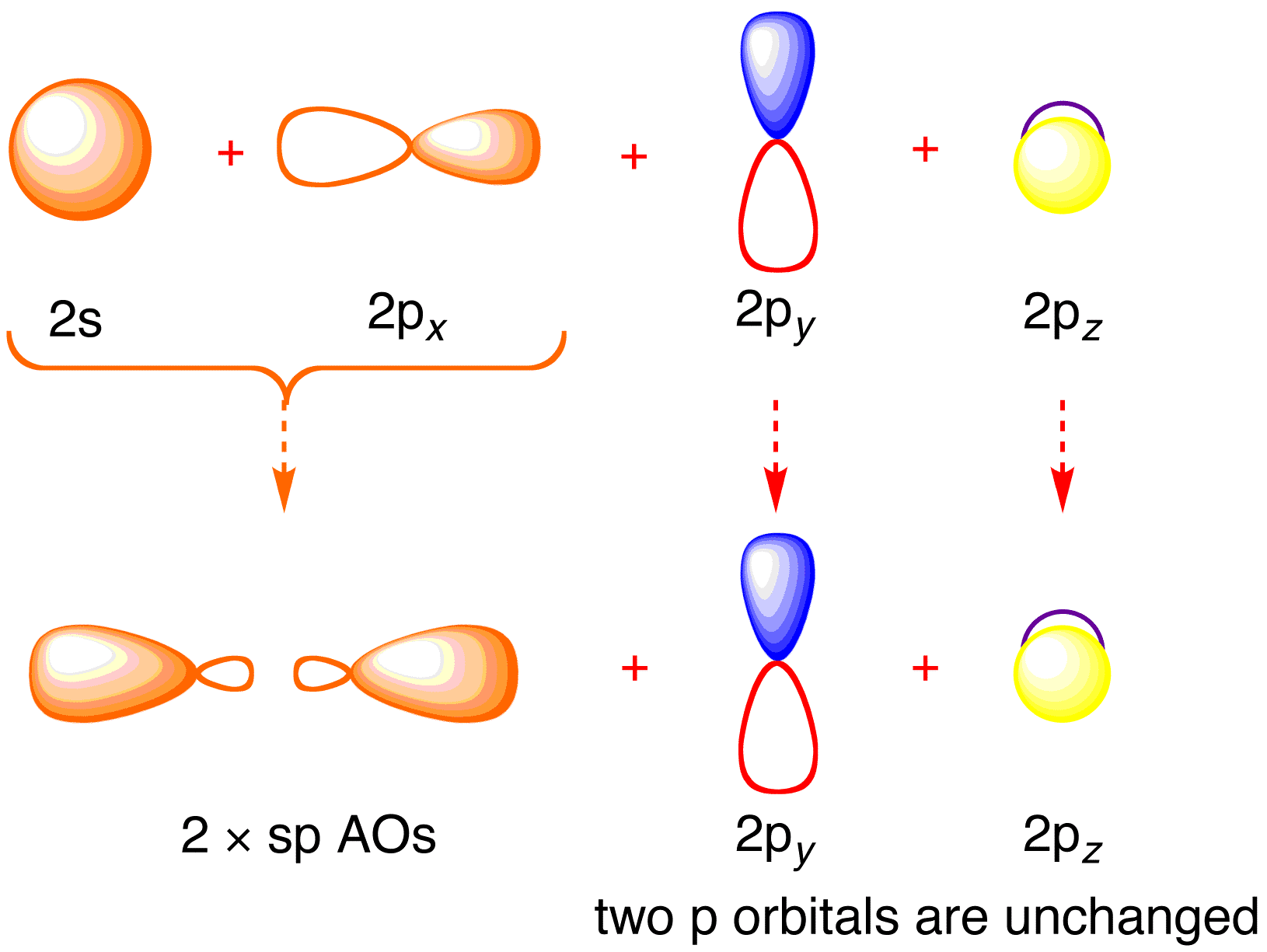 hight resolution of bonding orbitals in acetylene ethyne sp