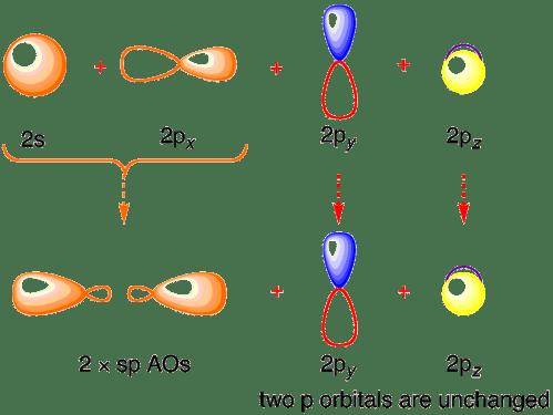 small resolution of bonding orbitals in acetylene ethyne sp