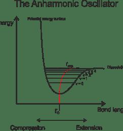 an anharmonic oscillator potential energy surface for a vibrating diatomic molecule [ 948 x 929 Pixel ]