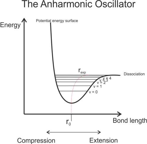 small resolution of an anharmonic oscillator potential energy surface for a vibrating diatomic molecule