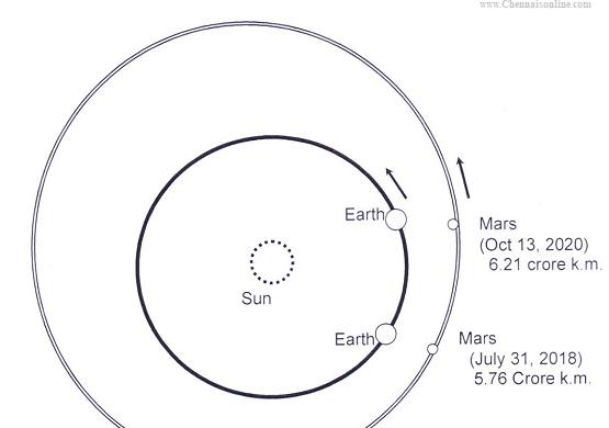 Planet Mars near the Earth
