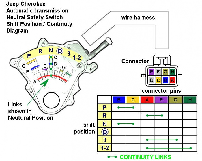 Brake Switch Wiring Diagram 1995 Chevy S 10 Engine Racing In Neutral And Park Mystery Jeep