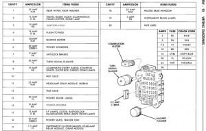 need a 1995 XJ fuse board diagram plz  Jeep Cherokee Forum