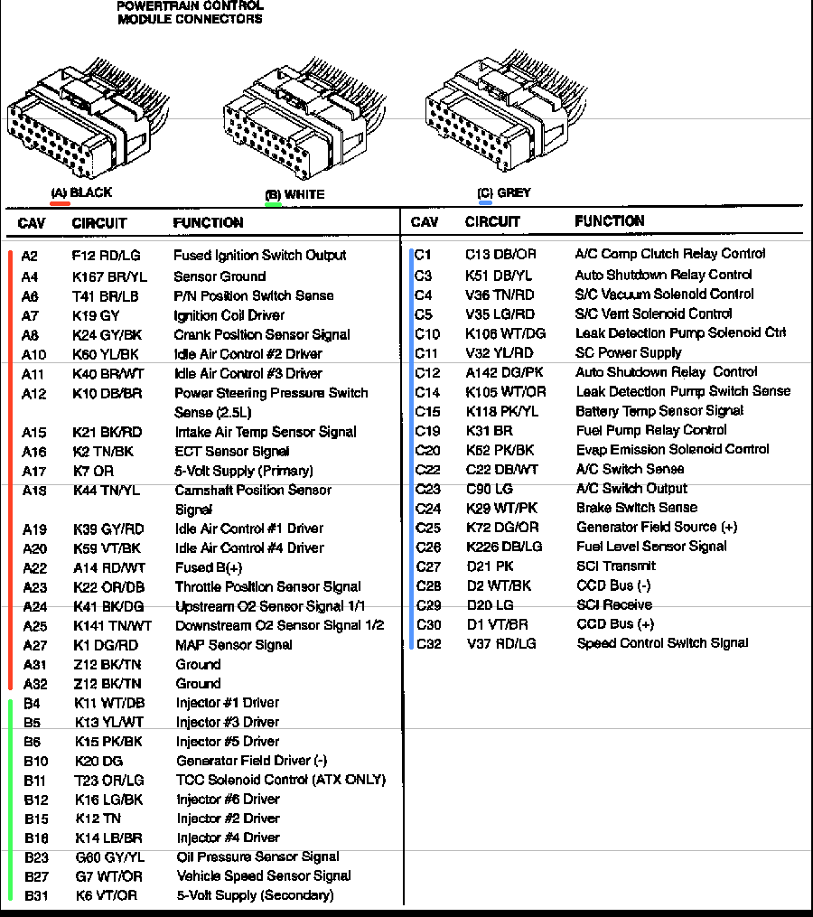 medium resolution of jeep grand cherokee pcm diagram detailed wiring diagram 1999 jeep cherokee fuse diagram 1997 jeep grand
