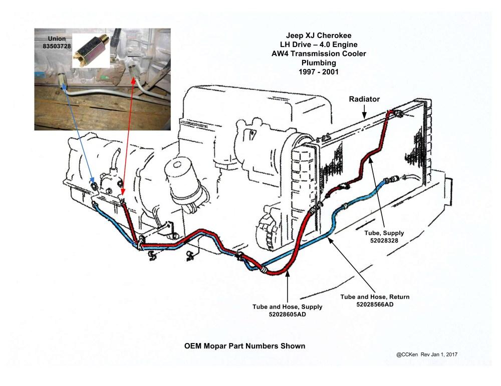 medium resolution of trans temp gauge sensor location question jeep cherokee forumname aw4 transmission cooler plumbing 1997 2001 jpg views