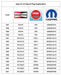Spark Plug Application Chart Update - Jeep Cherokee Forum