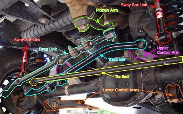 car wiring diagrams explained 1993 nissan 240sx radio diagram ideal sway bar angle - jeep cherokee forum