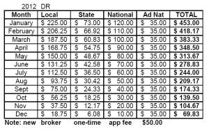 2012 Designated Realtor Pro-Rated Dues