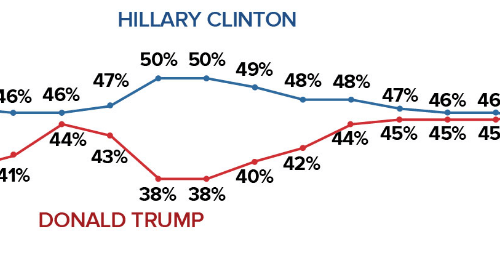Donald Trump Leads Hillary Clinton By 1 Point in New Poll