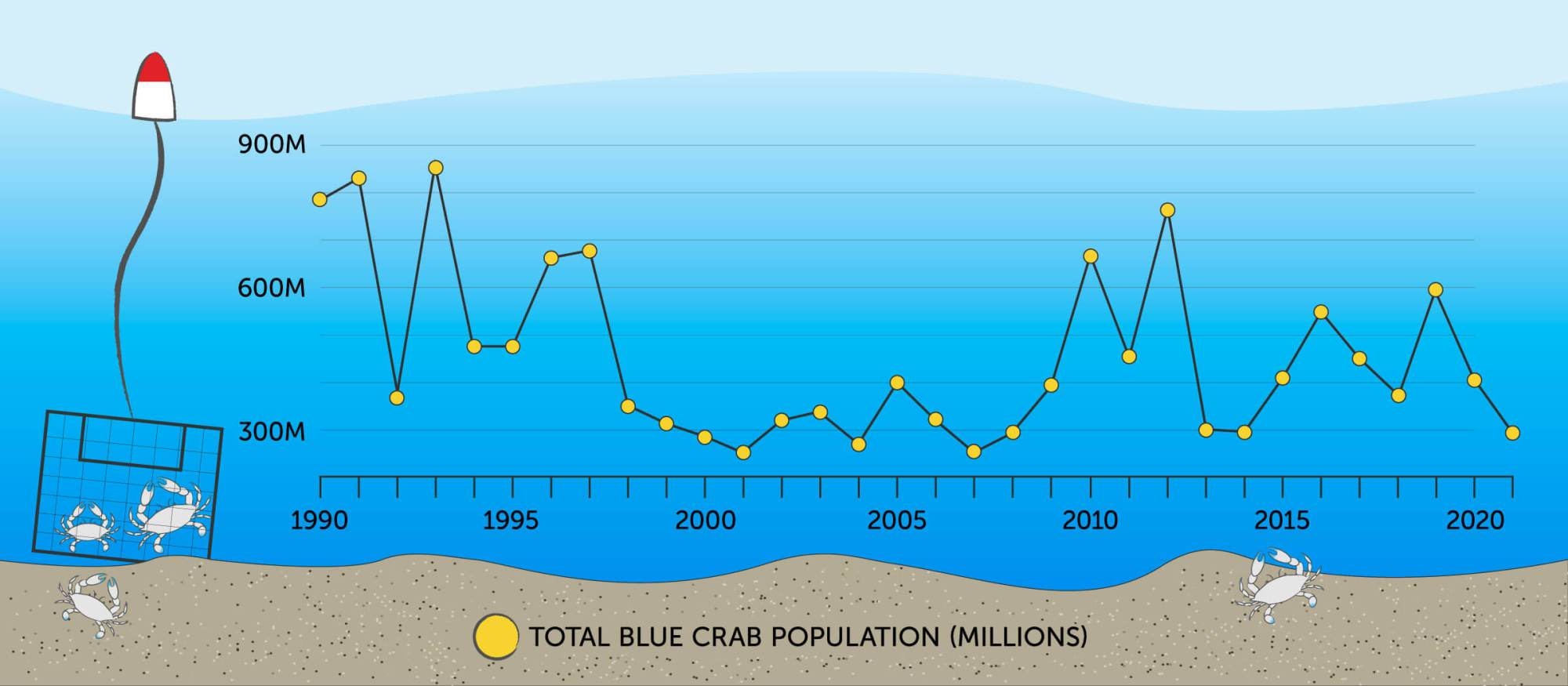 hight resolution of blue crabs