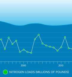 nitrogen pollution [ 2400 x 1610 Pixel ]