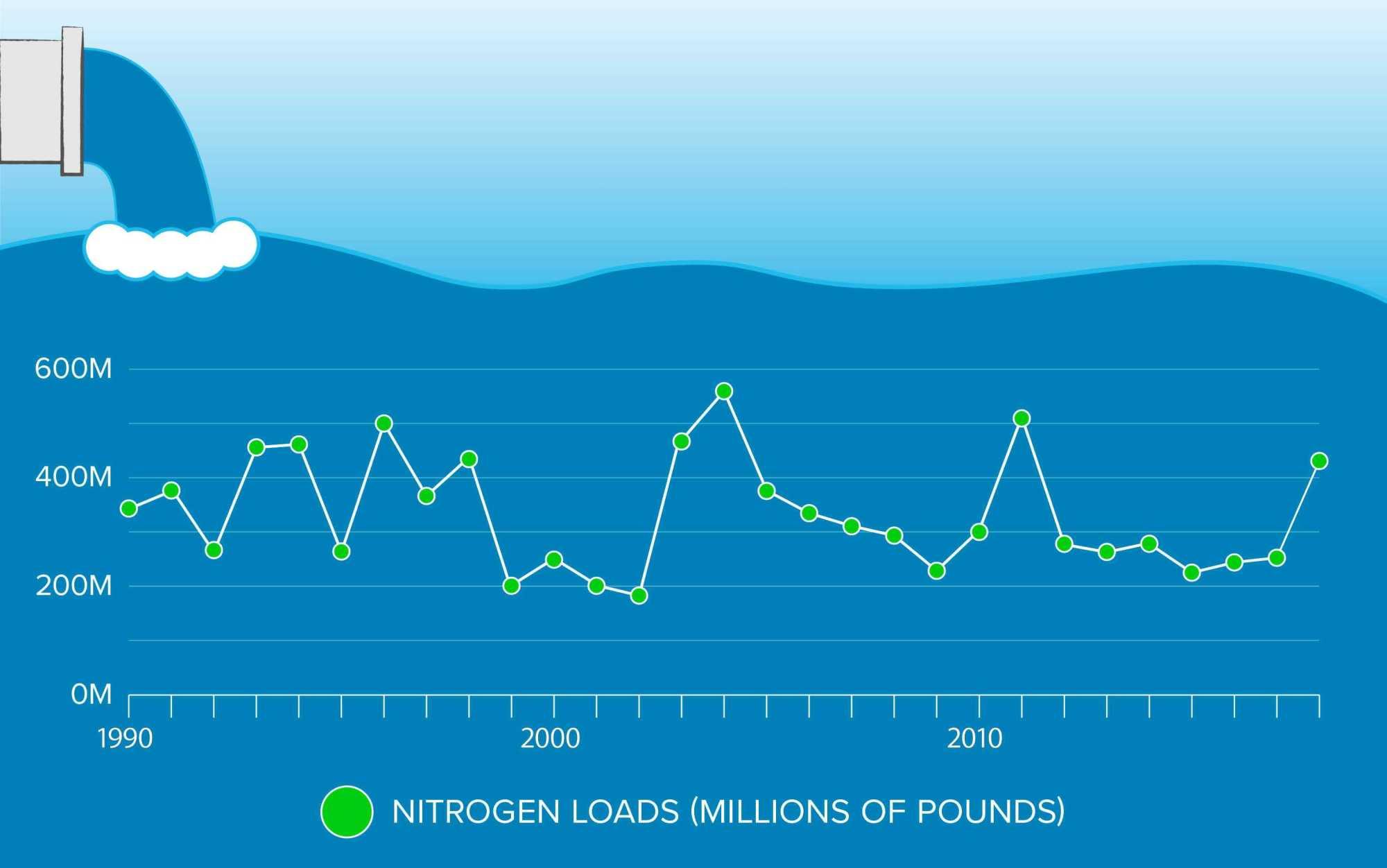 hight resolution of nitrogen pollution