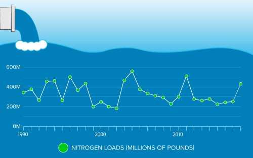 small resolution of nitrogen pollution