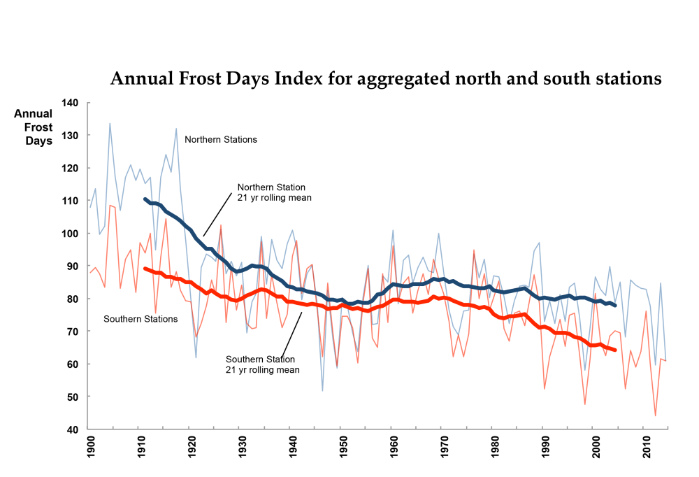 medium resolution of 21 year rolling average frost days and annual frost days for the north and south chesapeake