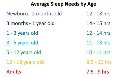 sleep-needs