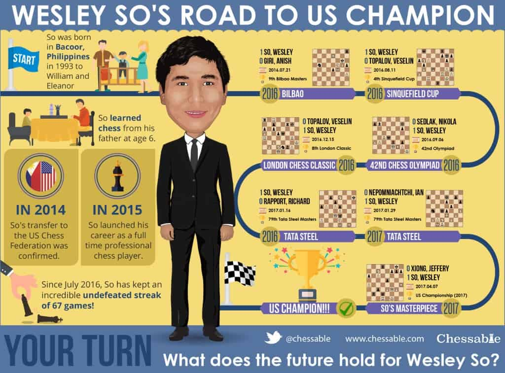 Wesley So's Road to US Champion Infographic