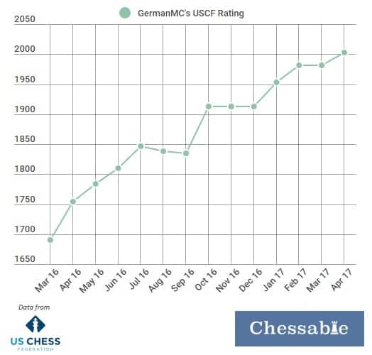 GermanMC has gained 300 USCF points in one year.