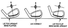 The importance of the correct loft and lie angle