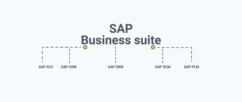 SAP ECC vs. SAP ERP S/4 HANA: The Main Differences