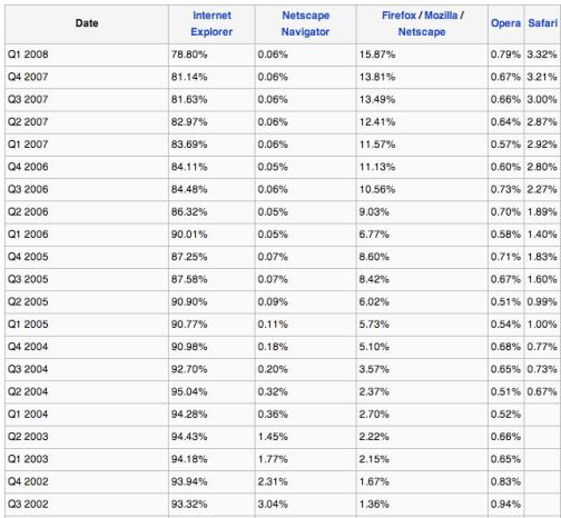 ie market share
