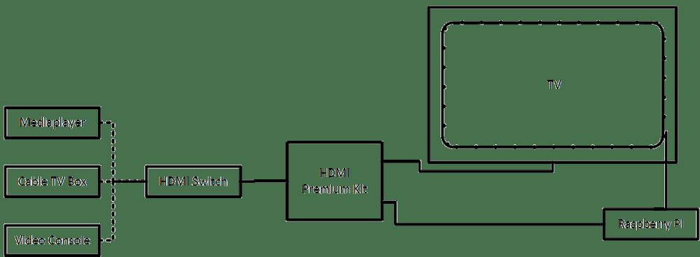 Lightberry HD Setup Diagram