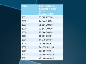 Evolución del gasto en publicidad de 2001 a 2012