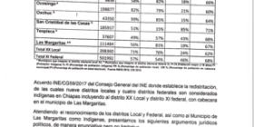 Carta de ciudadanos de Las Margaritas, dirigida a Morena 2