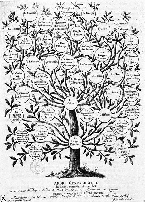 Genealogical Tree of Dead and Living Languages, by Félix Gallet (c. 1800).