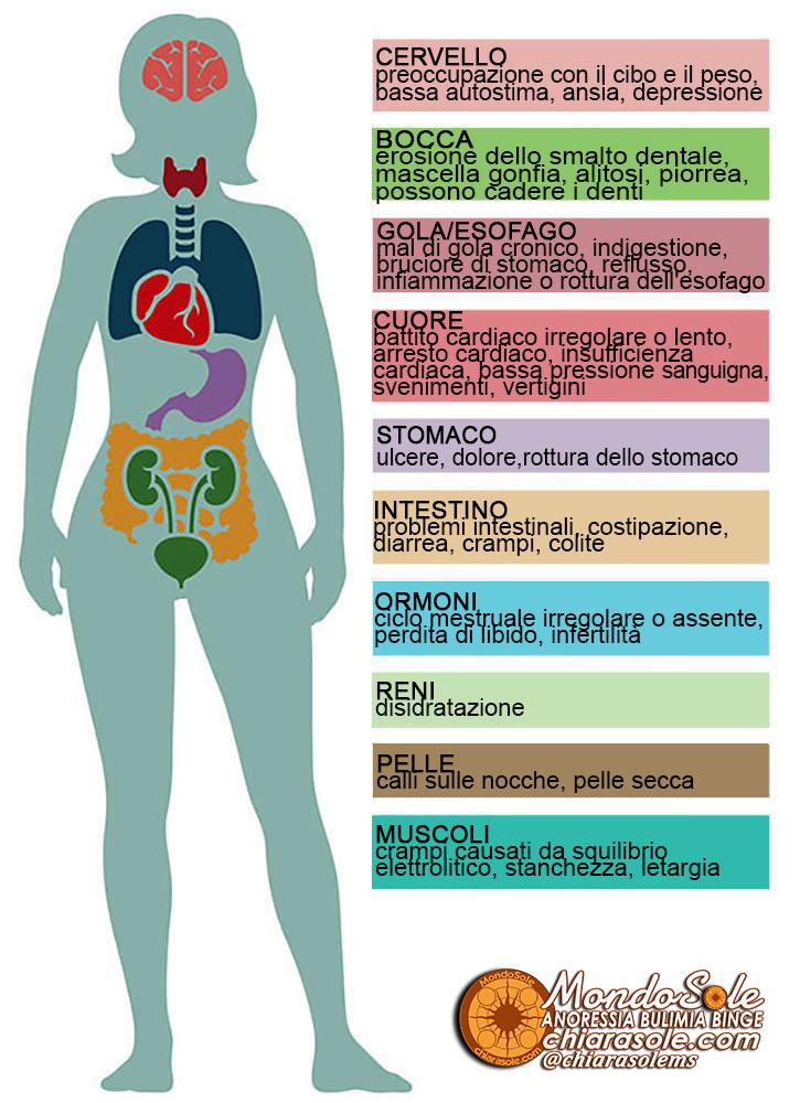 bulimia-Segni-fisici-e-effetti