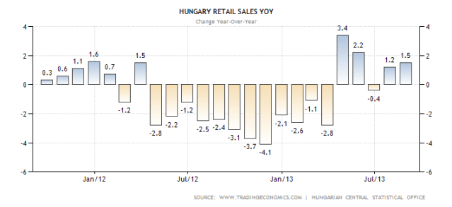 hungary-retail-sales-annual
