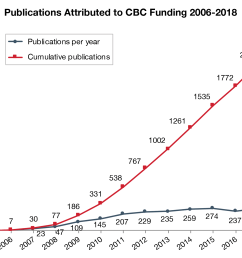 research funded by cbc award programs has yielded a total of 2308 publications as of december 31 2018 these papers most in high impact journals  [ 2099 x 1545 Pixel ]