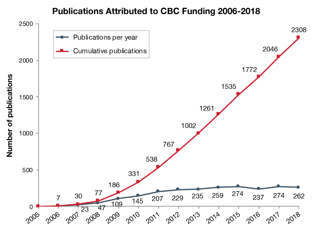 medium resolution of research funded by cbc award programs has yielded a total of 2308 publications as of december 31 2018 these papers most in high impact journals