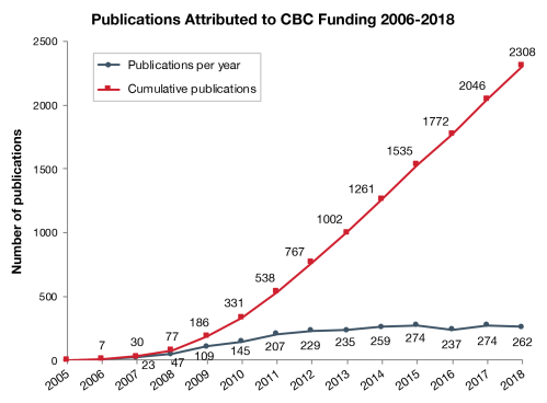 small resolution of research funded by cbc award programs has yielded a total of 2308 publications as of december 31 2018 these papers most in high impact journals