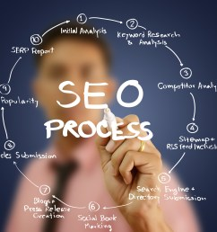 get the services offered by seo consultant in chicago [ 3872 x 2592 Pixel ]