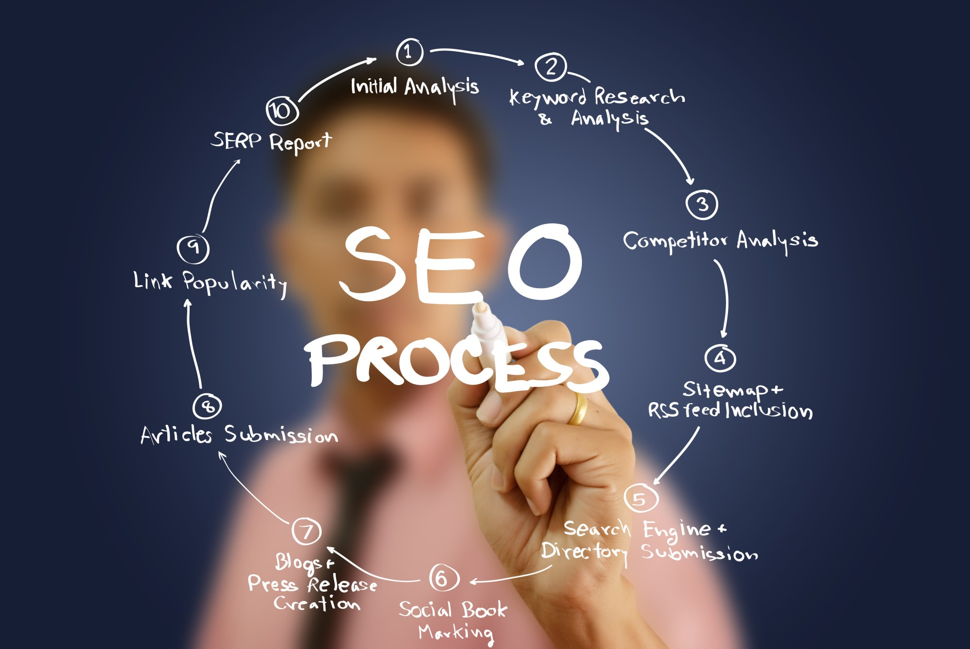 hight resolution of get the services offered by seo consultant in chicago